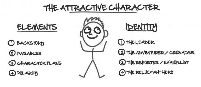 Schéma du personnage attractif Russell Brunson