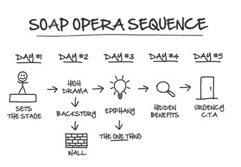 Séquence email Soap Opera
