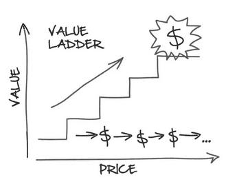 l'échelle de valeur