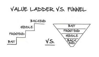 Echelle de valeur vs tunnel de vente