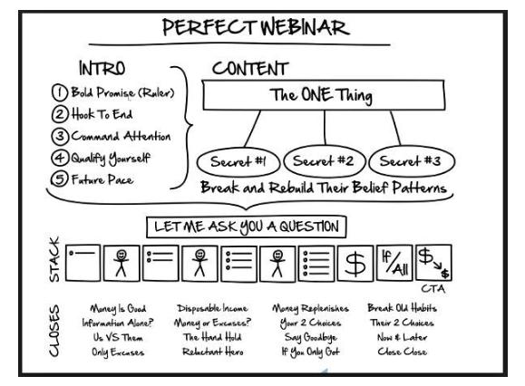 Le webinar parfait pour vendre des programmes en ligne