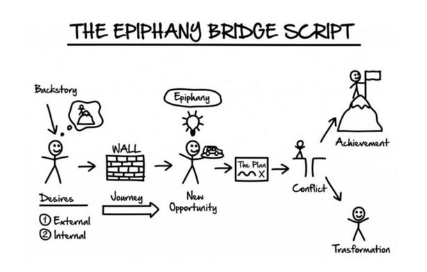secret : the epiphany bridge