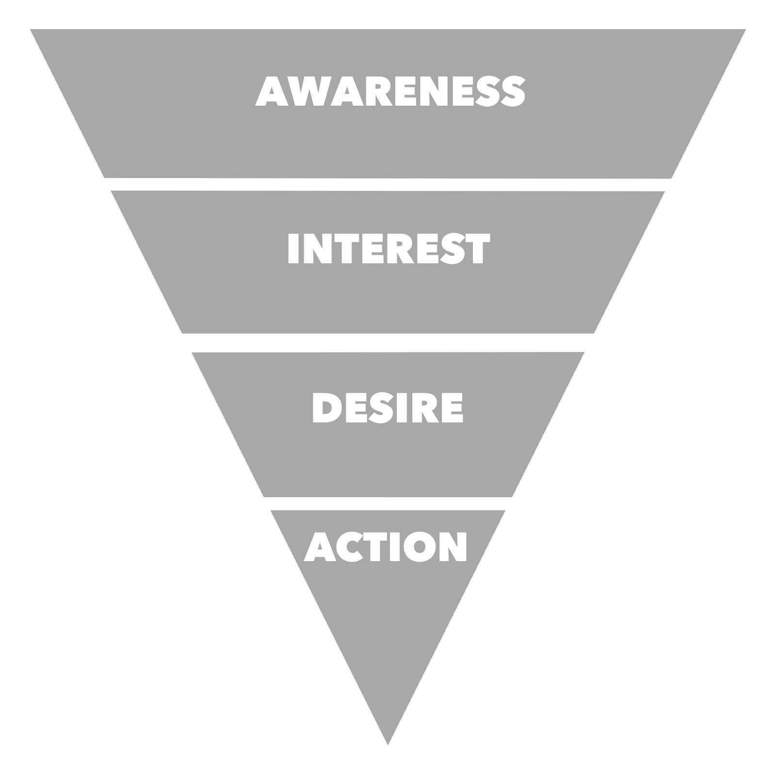 Le modèle AIDA pour convertir un prospect en client